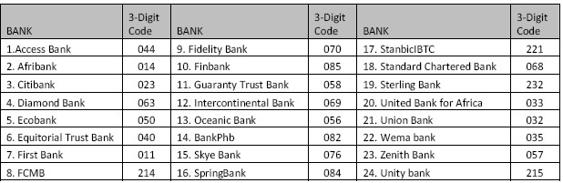 How to calculate the Check Digit of your Nigerian Uniform Bank